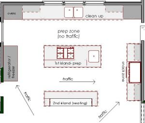 Kitchen Floor Plan with Island Serves Better Visual