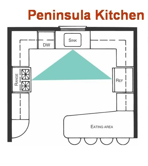 Peninsula kitchen layout