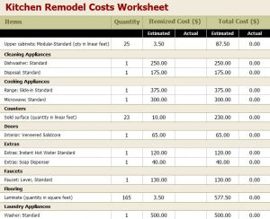 Kitchen Remodeling Cost Estimation To Consider